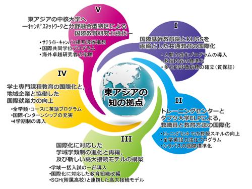 スーパーグローバル大学創成支援事業(金沢大学ホームページより)